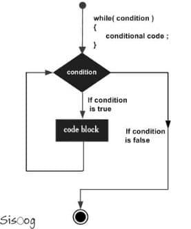 استفاده از دستور While در زبان برنامهنویسی C