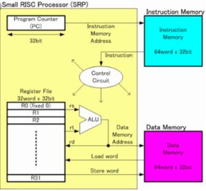 ساختار پردازنده RISC