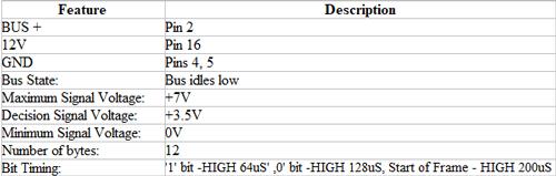 SAE-J1850-VPW در رابط OBD-II