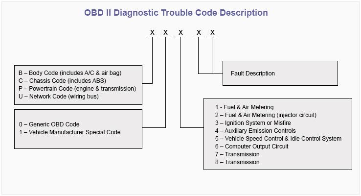 تشریح کد عیب یابی تشخیصی دیاگ