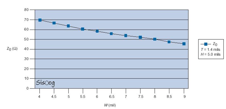 نمودار میکرواستریپ با پهنای متغیر