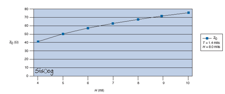 نمودار میکرواستریپ با ارتفاع متغیر