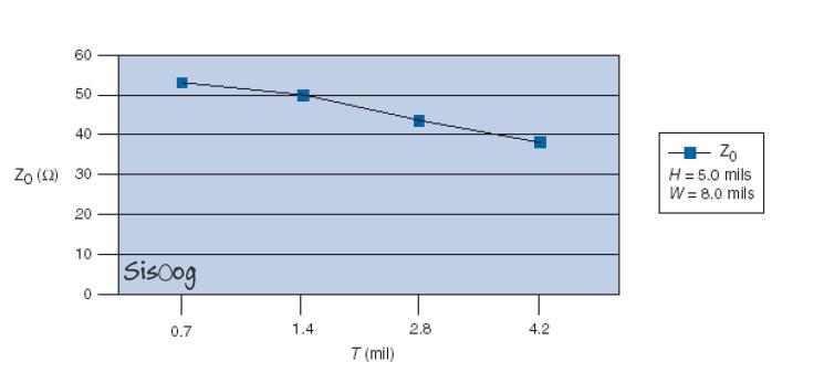 نمودار میکرواستریپ با ضخامت متغیر