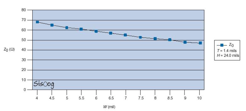 نمودار امپدانس Stripline با پهنای مسیر متغیر