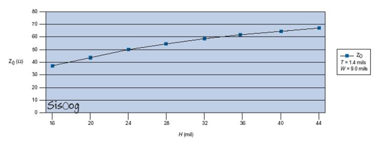 نمودار امپدانس Stripline با ارتفاع متغیر