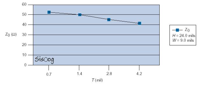نمودار امپدانس Stripline با ضخامت متغیر