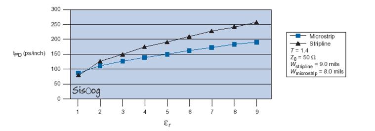وابستگی تاخیر انتشار به ثابت دیالکتریک برای هر دو خطوط استریپلاین و میکرواستریپ