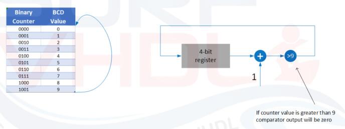 ساخت شمارنده BCD با استفاده از زبان VHDL