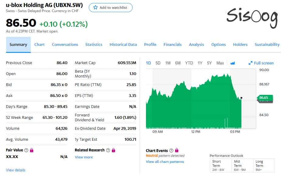 ارزش سهام شرکت یوبلاکس