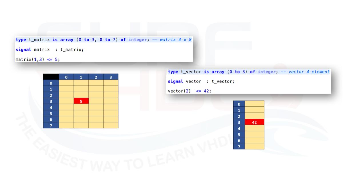 آرایه در زبان VHDL