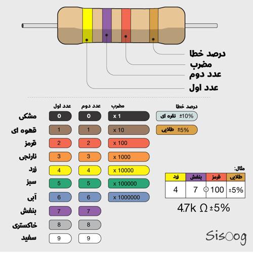 جدول کد رنگ های مقاومت
