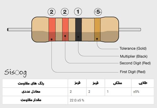 مثال محاسبه رنگ مقاومت