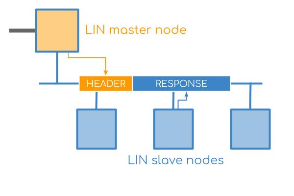 نحوه عملکرد در شبکه LIN BUS