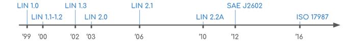 تاریخچه عرضه و بروزرسانی LIN BUS