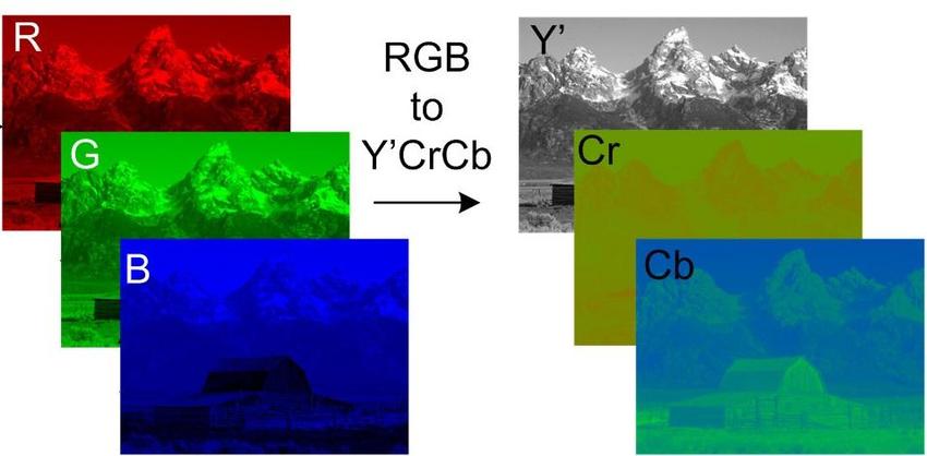 YCbCr به RGB