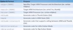فلگ تشخیص معماری GCC
