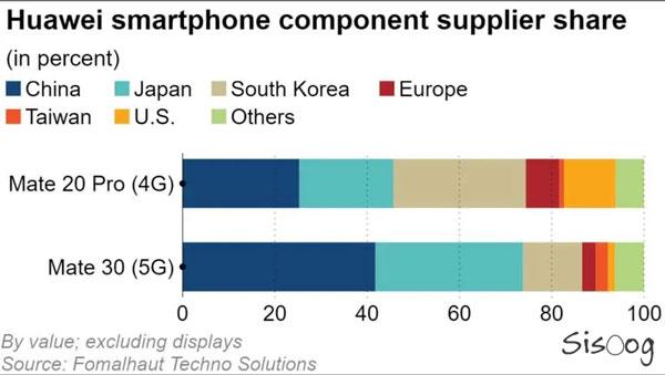 درصد تولید قطعات گوشی هواوی در چین