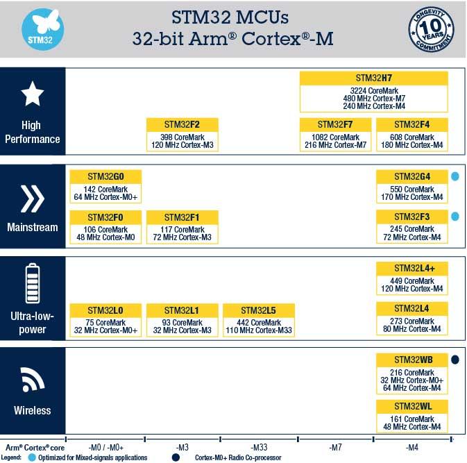 انواع میکروکنترلرهای STM32