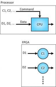 تفاوت FPGA با پردازندهها