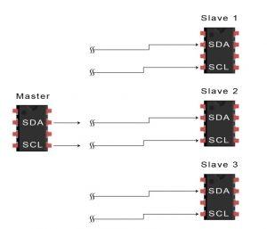 پروتکل I2C