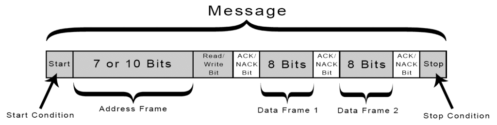 پکت کامل آدرس و دیتا در پروتکل i2c