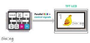 راهاندازی TFT LCD با استفاده از LTDC