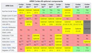 پردازندههای Cortex-M