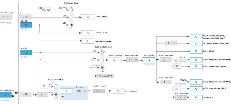 راهاندازی ال سی دی نوکیا 1202 با stm32