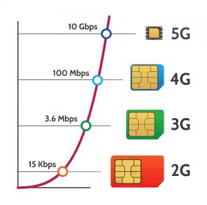 نمودار مقایسه سرعت نسل های شبکه اینترنت همراه