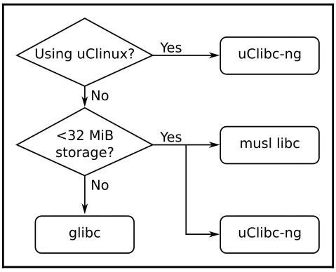 رابطه بین لایبری های مختلف C و کرنل لینوکس