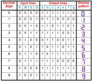 BCD to seven segment