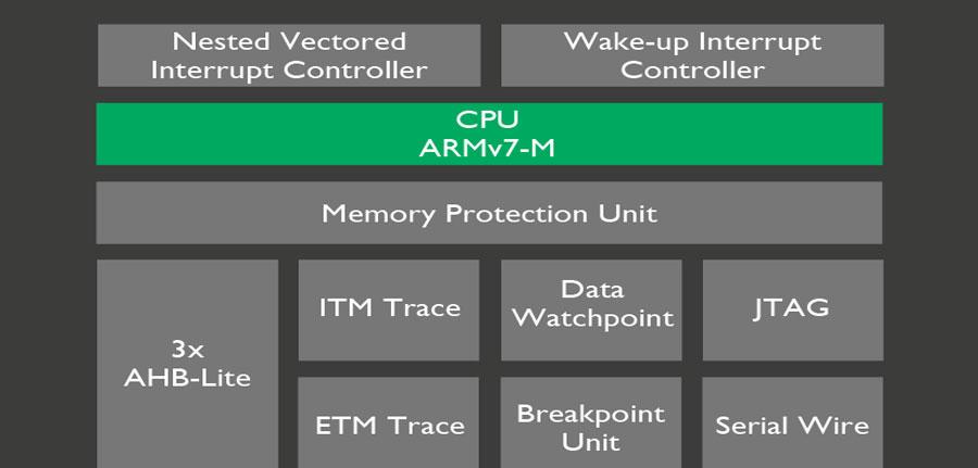 معرفی سری ARM Cortex