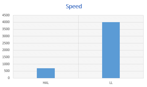 مقایسه توابع LL و HAL