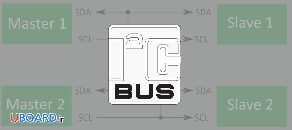 پروتکل I2C، ادغامی از USART و SPI توسط Philips