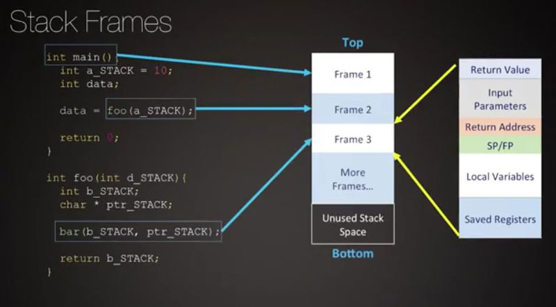 Frame in stack