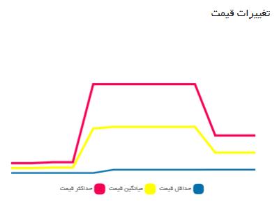نمودار تغییر قیمت قطعات