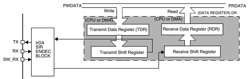 پروتکل UART