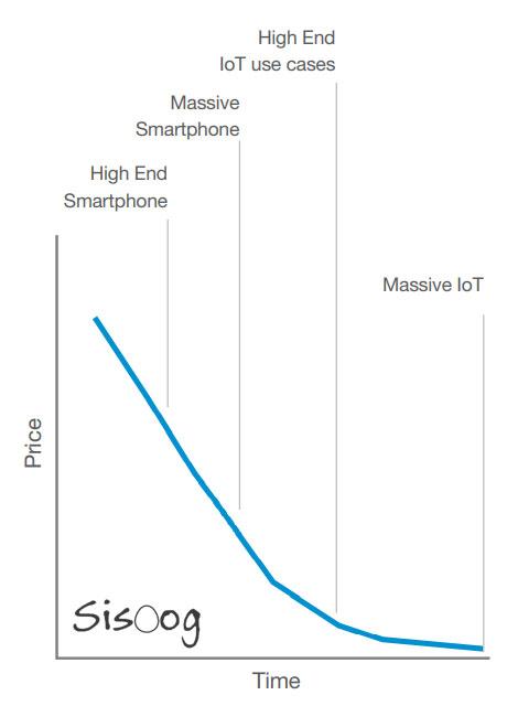 نمودار قیمت زمان IOT