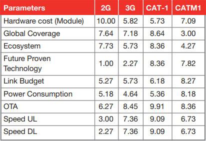مقایسه LTE-Cat-1 با دیگر تکنولوژی ها