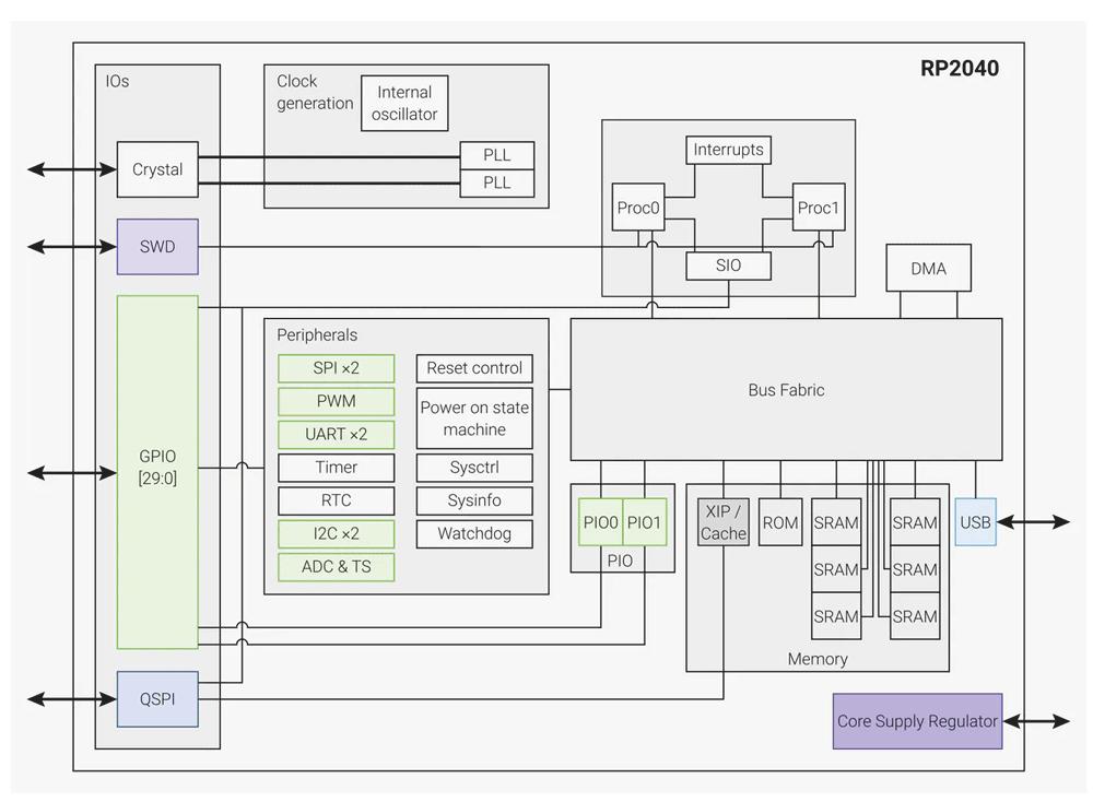 RP2040 block diagram