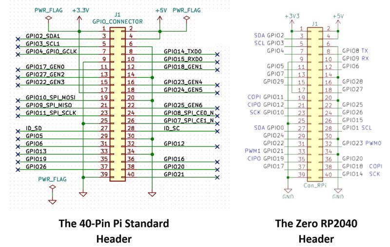 مقایسه پین اوت رزبری و برد Zero RP4020