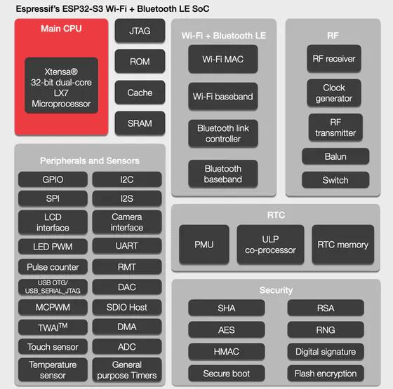 ESP32-S3