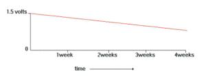 گراف 2