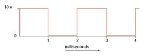 گراف 5 - موج مربعی