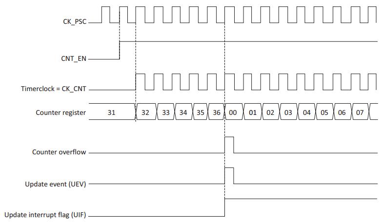 Timer در میکروکنترلرهای STM32