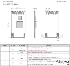 مشخصات مکانیکی E32-TTL-1W