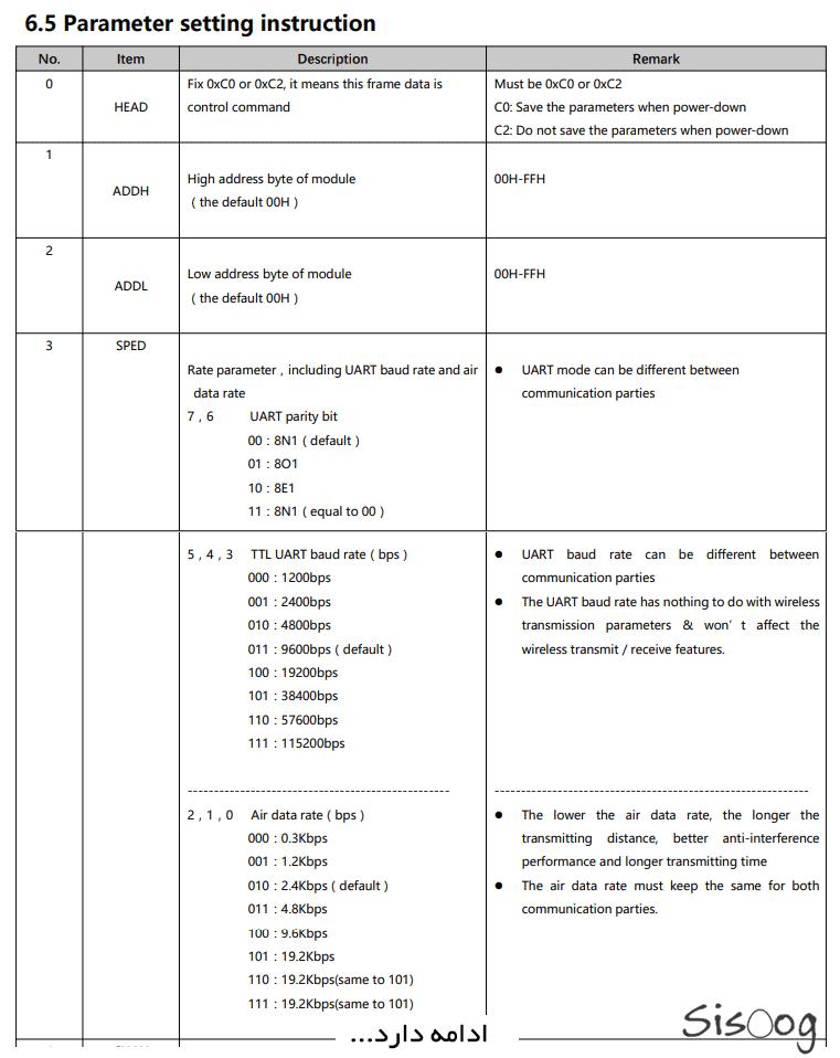 پارامتر های تنظیمات E32 Lora