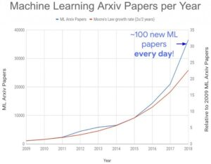 AI Papers