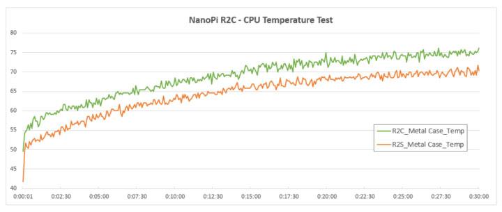 NanoPi R2C CPU test