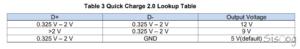 جدول انتخاب ولتاژ QC2.0